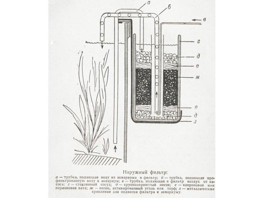 Устройство внешнего фильтра для аквариума